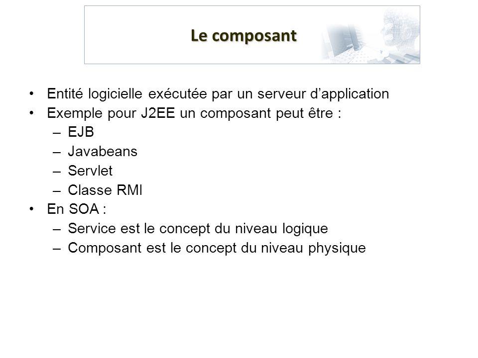 Le composant Entité logicielle exécutée par un serveur dapplication Exemple pour J2EE un composant peut être : –EJB –Javabeans –Servlet –Classe RMI En