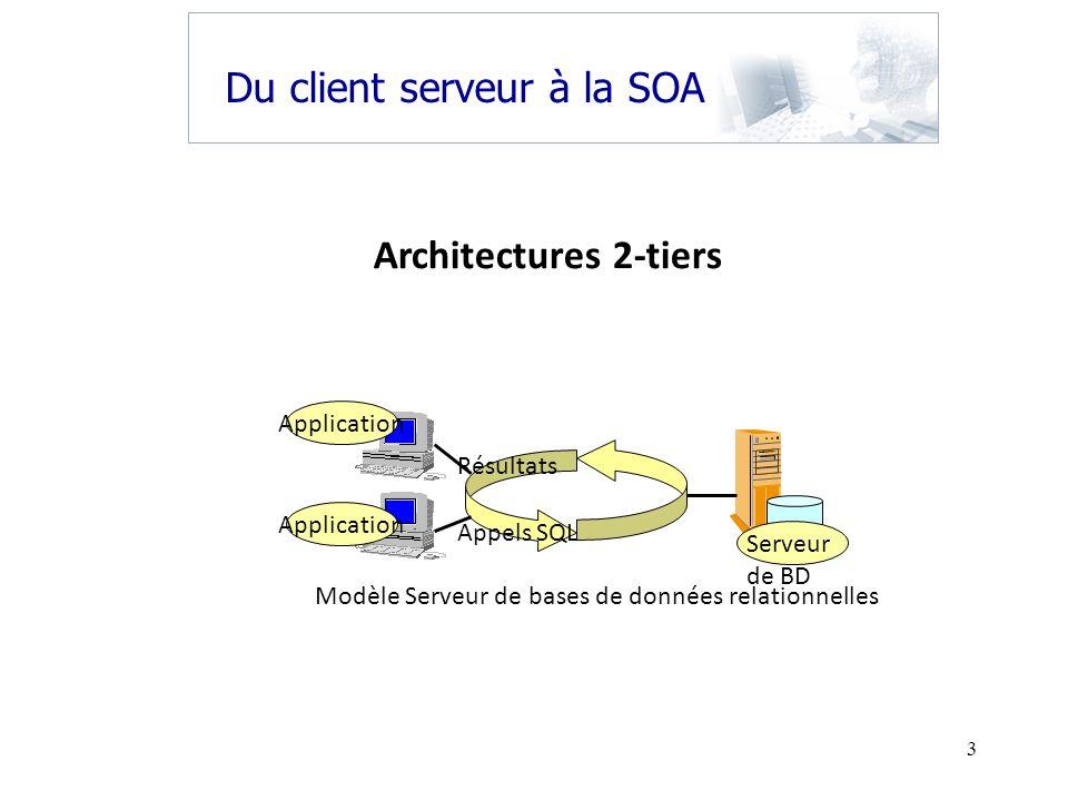 3 Du client serveur à la SOA Appels SQL Modèle Serveur de bases de données relationnelles Application Serveur de BD Résultats Architectures 2-tiers