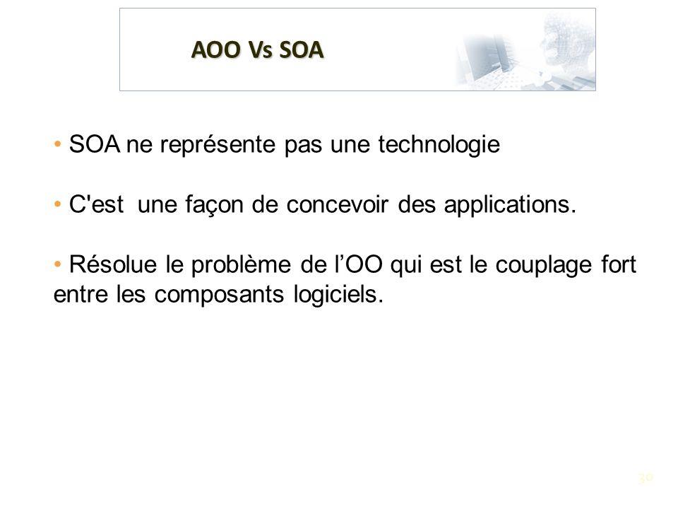 30 AOO Vs SOA SOA ne représente pas une technologie C'est une façon de concevoir des applications. Résolue le problème de lOO qui est le couplage fort
