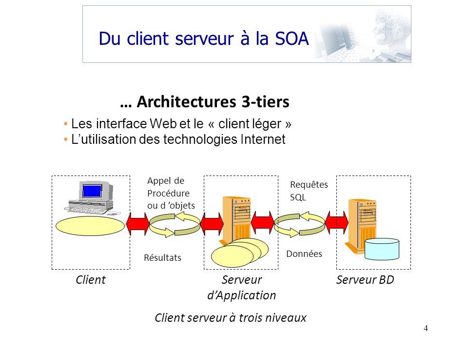 4 Les interface Web et le « client léger » Lutilisation des technologies Internet Client serveur à trois niveaux Requêtes SQL Client Serveur dApplicat