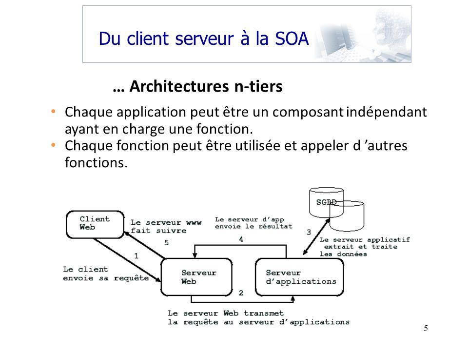 6 Nest pas une démarche entièrement nouvelle: années 1990 avec les solutions C/S Besoins douverture et dinteropérabilité des serveurs dapplication actuels (J2EE,.NET) et le Web services : SOA Du client serveur à la SOA