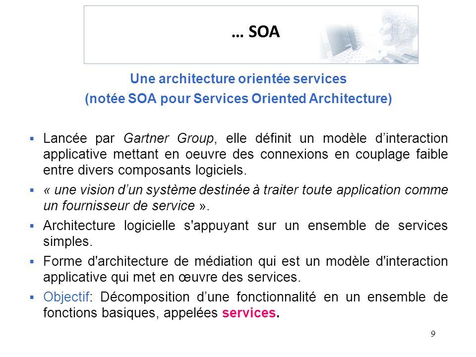 9 Une architecture orientée services (notée SOA pour Services Oriented Architecture) Lancée par Gartner Group, elle définit un modèle dinteraction app