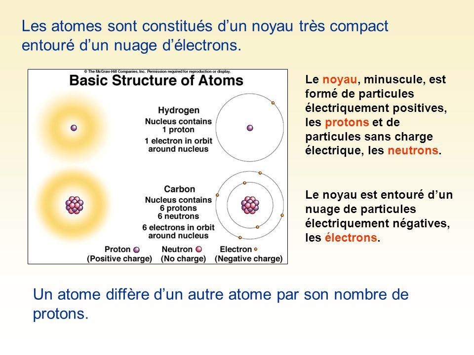 Les atomes sont constitués dun noyau très compact entouré dun nuage délectrons. Le noyau, minuscule, est formé de particules électriquement positives,