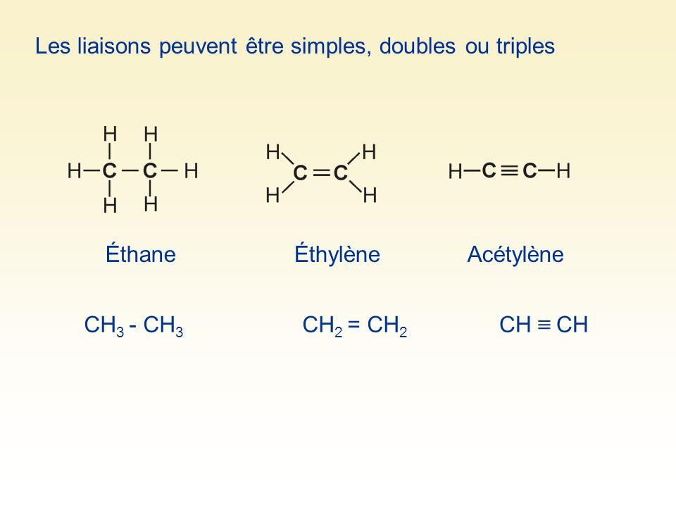 Les liaisons peuvent être simples, doubles ou triples ÉthaneÉthylèneAcétylène CH 3 - CH 3 CH 2 = CH 2 CH