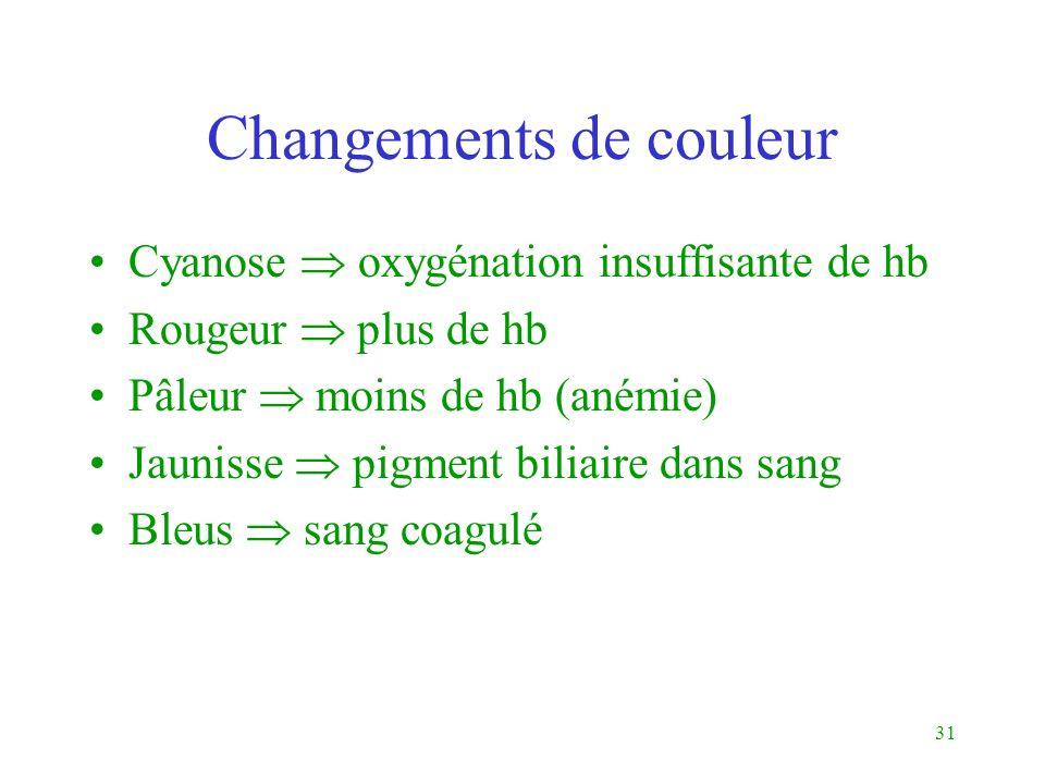 31 Changements de couleur Cyanose oxygénation insuffisante de hb Rougeur plus de hb Pâleur moins de hb (anémie) Jaunisse pigment biliaire dans sang Bl