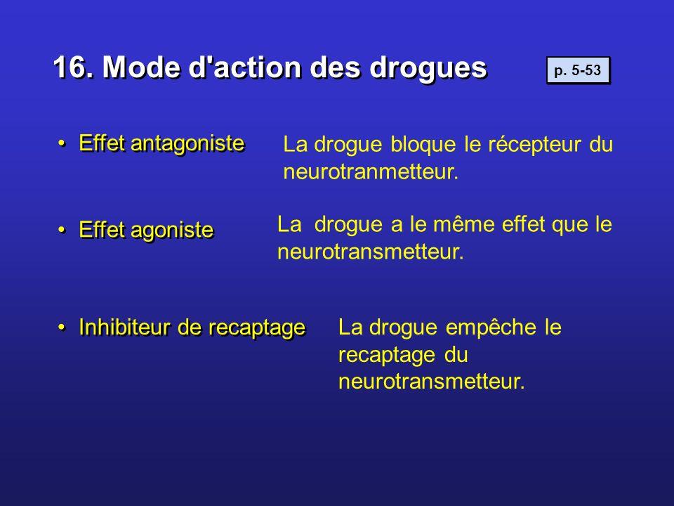 16. Mode d'action des drogues La drogue bloque le récepteur du neurotranmetteur. La drogue empêche le recaptage du neurotransmetteur. Effet antagonist