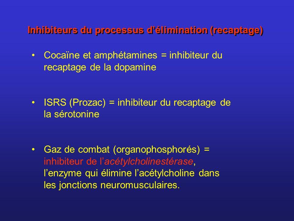 Inhibiteurs du processus délimination (recaptage) Cocaïne et amphétamines = inhibiteur du recaptage de la dopamine ISRS (Prozac) = inhibiteur du recap