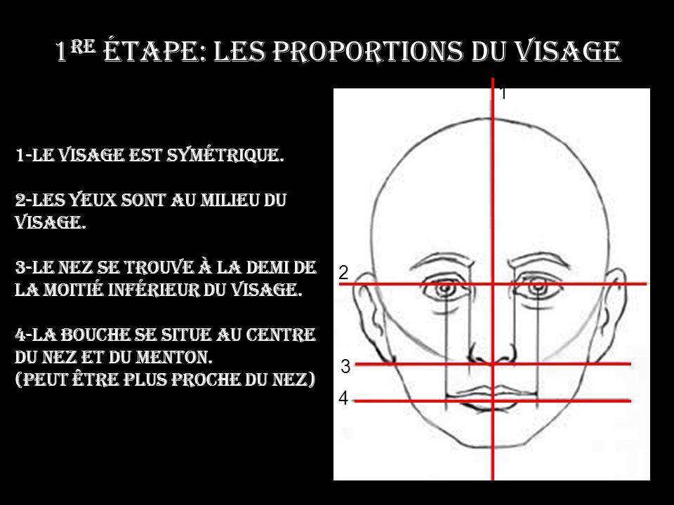 1 re étape: Les proportions du visage 1 2 3 4 1-Le visage est symétrique.