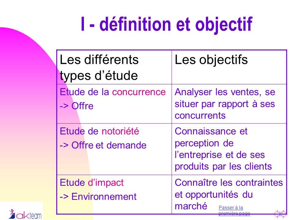 Passer à la première page I - définition et objectif Les différents types détude Les objectifs Etude de la concurrence -> Offre Analyser les ventes, s