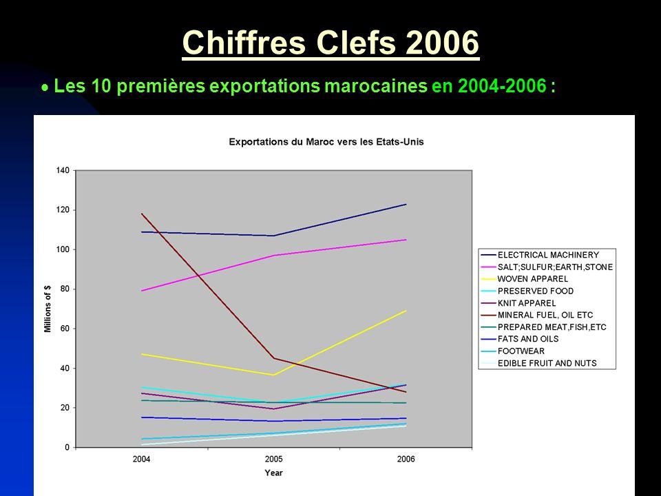 Chiffres Clefs 2006 Les 10 premières importations marocaines en 2006 : – Avions : 250 millions de $ (+51%) – Céréales : 163 millions de $ (+98%) – Machinerie : 76 millions de $ (+40%) – Divers graines/sem./fruits : 73 millions de $ (+17%) – Machinerie électrique : 49 millions de $ (+95%) – Plastique : 46 millions de $ (+1112%) – Combustible minéral : 34 millions de $ (+243%) – Déchets aliment./fourrage : 26 millions de $ (+57%) – Graisses et huiles : 22 millions de $ (+28,928%) – Divers : 22 millions de $ (+78%)
