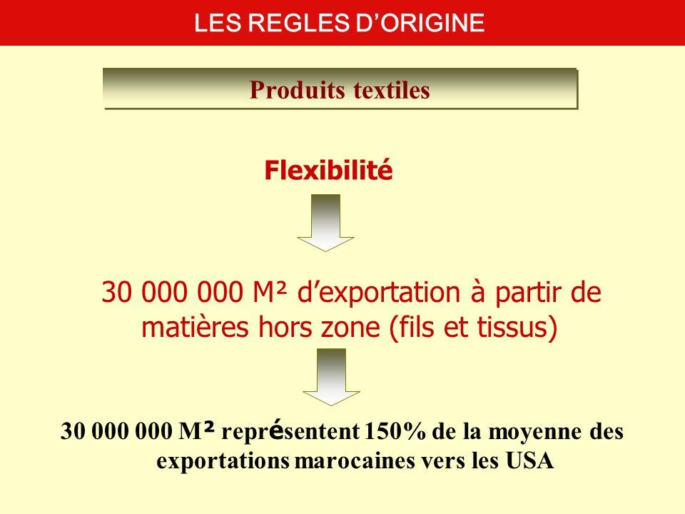 30 000 000 M ² repr é sentent 150% de la moyenne des exportations marocaines vers les USA LES REGLES DORIGINE Produits textiles Flexibilité 30 000 000
