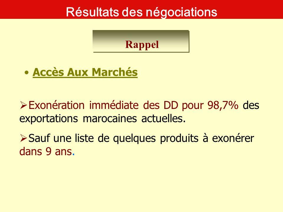 Rappel Résultats des négociations Exonération immédiate des DD pour 98,7% des exportations marocaines actuelles. Sauf une liste de quelques produits à