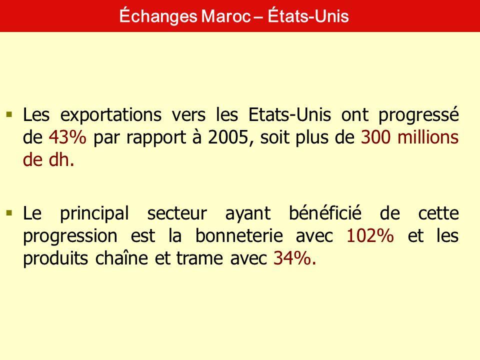 Échanges Maroc – États-Unis Les exportations vers les Etats-Unis ont progressé de 43% par rapport à 2005, soit plus de 300 millions de dh. Le principa