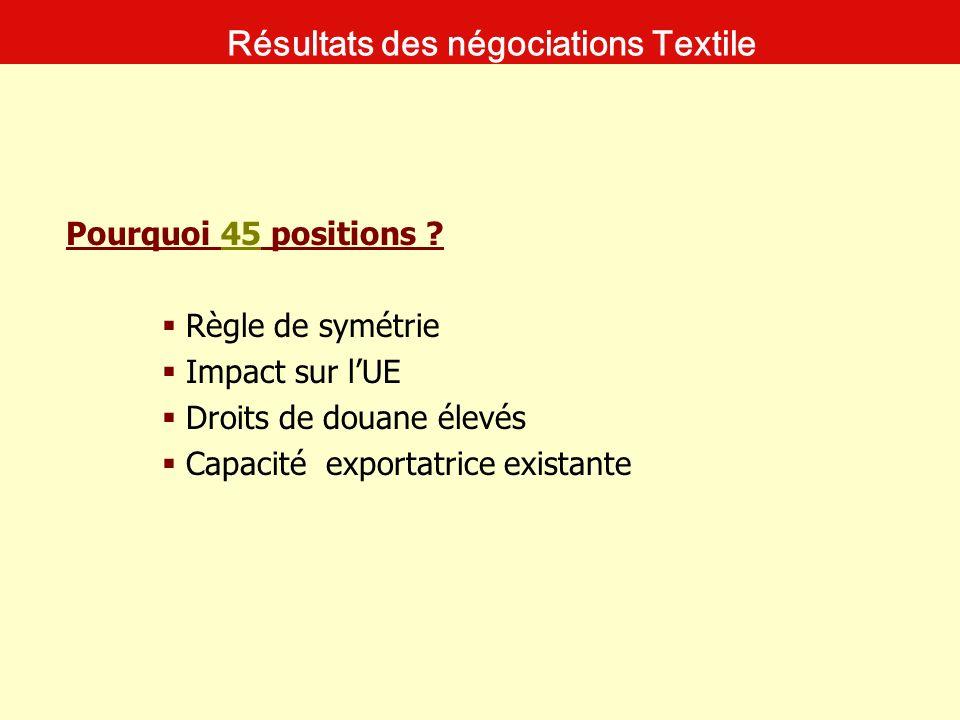 Pourquoi 45 positions ? Règle de symétrie Impact sur lUE Droits de douane élevés Capacité exportatrice existante Résultats des négociations Textile