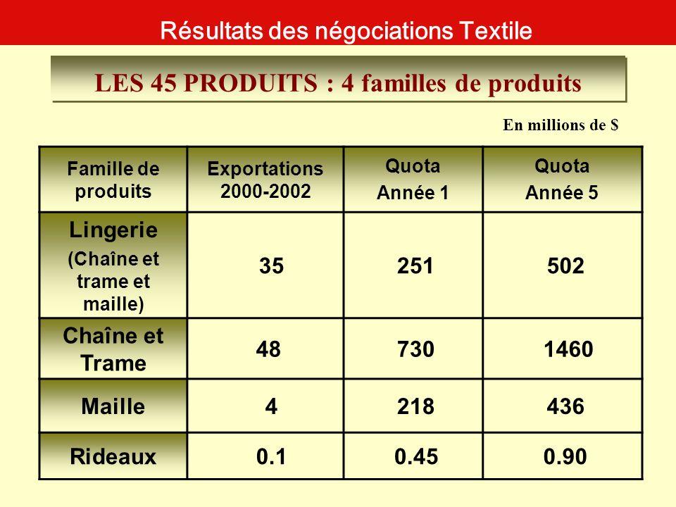 En millions de $ Famille de produits Exportations 2000-2002 Quota Année 1 Quota Année 5 Lingerie (Chaîne et trame et maille) 35 251 502 Chaîne et Tram
