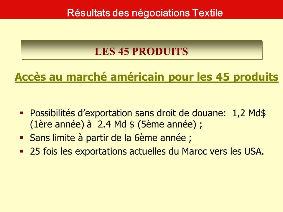 Les sites USA : www.ustr.gov http://www.cbp.gov./xp/cgov/import/textiles and quotas/commodity/ http://dataweb.usitc.gov/scripts/tariff/toc.html Les personnes chargées du dossier au niveau de la douane américaine : Labuda, Janet L : janet.labuda@dhs.govjanet.labuda@dhs.gov Fennessy, Brian F : brian.fennessy@dhs.govbrian.fennessy@dhs.gov Sites et Contacts