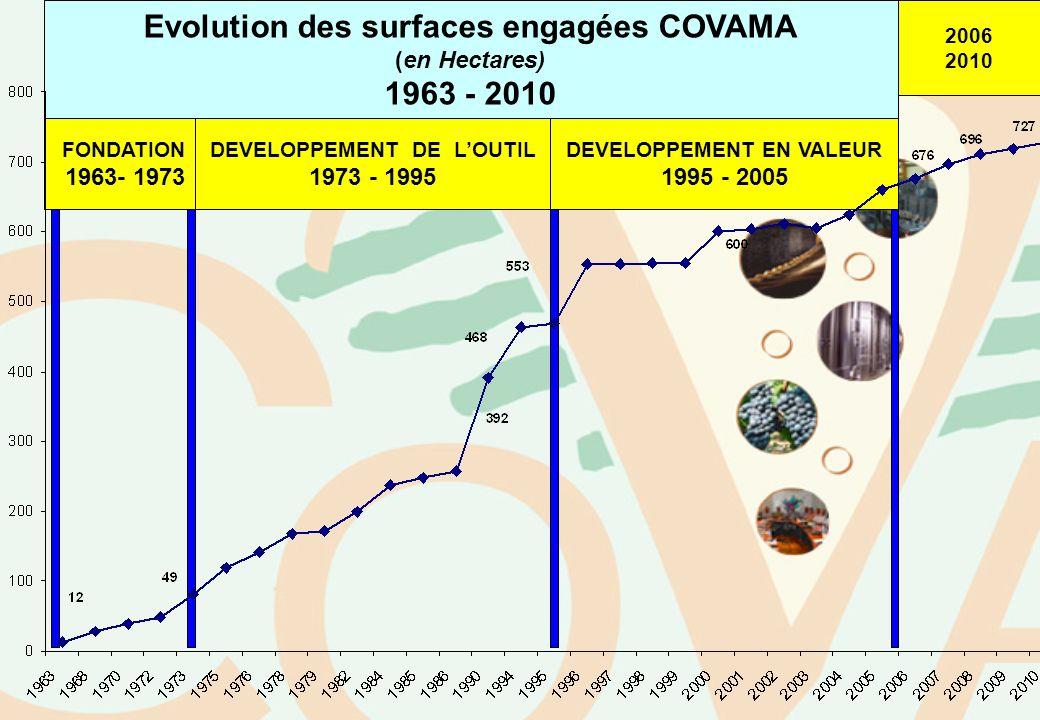 Evolution des surfaces engagées COVAMA (en Hectares) 1963 - 2010 FONDATION 1963- 1973 DEVELOPPEMENT DE LOUTIL 1973 - 1995 DEVELOPPEMENT EN VALEUR 1995