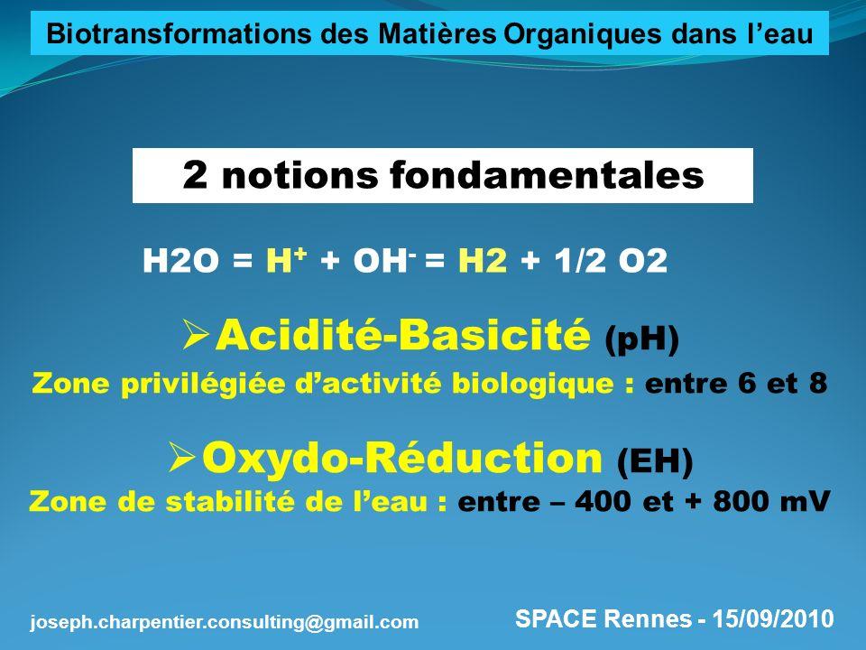SPACE Rennes - 15/09/2010 joseph.charpentier.consulting@gmail.com Définition de la « Fenêtre biologique » de leau Zone pH/EH dans lesquelles se produisent dans leau les réactions doxydo-réduction de nature biologique Trois états du milieu Aérobiose (présence doxygène dissous et de nitrates) Anoxie (absence doxygène dissous, présence de nitrates) Anaérobiose (absence doxygène dissous et de nitrates) Biotransformations des Matières Organiques dans leau