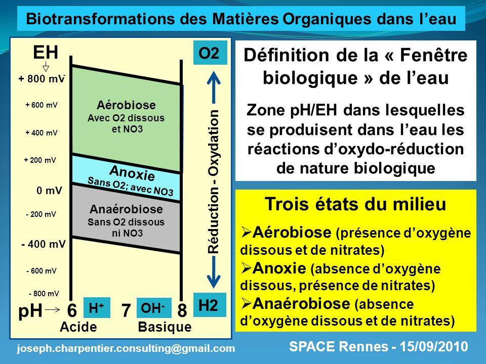 SPACE Rennes - 15/09/2010 joseph.charpentier.consulting@gmail.com Définition de la « Fenêtre biologique » de leau Zone pH/EH dans lesquelles se produi