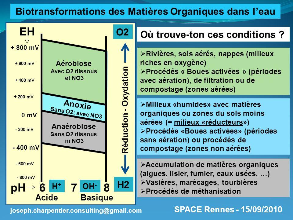 SPACE Rennes - 15/09/2010 joseph.charpentier.consulting@gmail.com Réduction des matières organiques en méthane (CH4); potentialité de valorisation énergétique Formation de sulfures (H2S); risques de nuisances à gérer Conservation et minéralisation des composés azotés [N]; forme ammoniaque prédominante (NH4) Oxydation des matières organiques en gaz carbonique (CO2) Oxydation lammoniaque (NH4) en nitrates (NO3) qui restera sous forme dissoute dans leau Réduction des nitrates (NO3) en azote gazeux (N2) qui dégazera dans latmosphère Quelles biotransformations y observe-t-on.