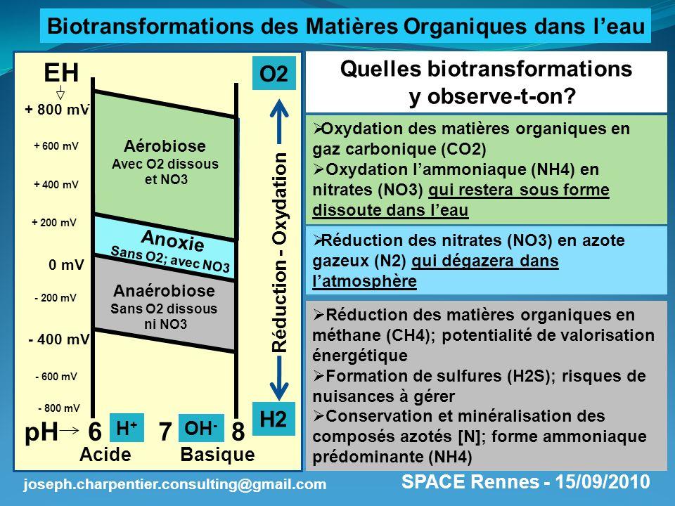 SPACE Rennes - 15/09/2010 joseph.charpentier.consulting@gmail.com Réduction des matières organiques en méthane (CH4); potentialité de valorisation éne