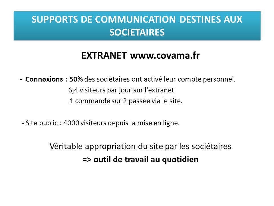 SUPPORTS DE COMMUNICATION DESTINES AUX SOCIETAIRES EXTRANET www.covama.fr -Connexions : 50% des sociétaires ont activé leur compte personnel. 6,4 visi