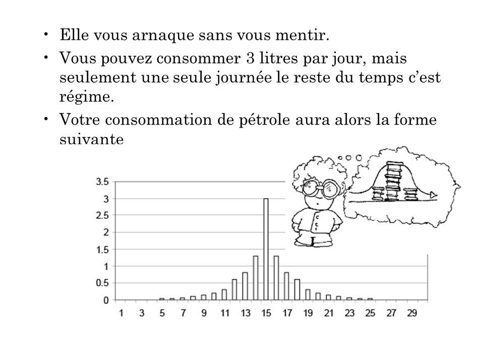 Le mirage cest quil y a en effet 30 jours de consommation totale, mais pas à 3 litres par jour chaque jour .
