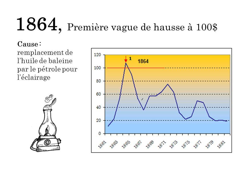 1864, Première vague de hausse à 100$ Cause : remplacement de lhuile de baleine par le pétrole pour léclairage
