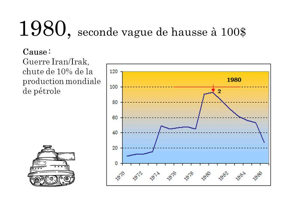 1980, seconde vague de hausse à 100$ Cause : Guerre Iran/Irak, chute de 10% de la production mondiale de pétrole