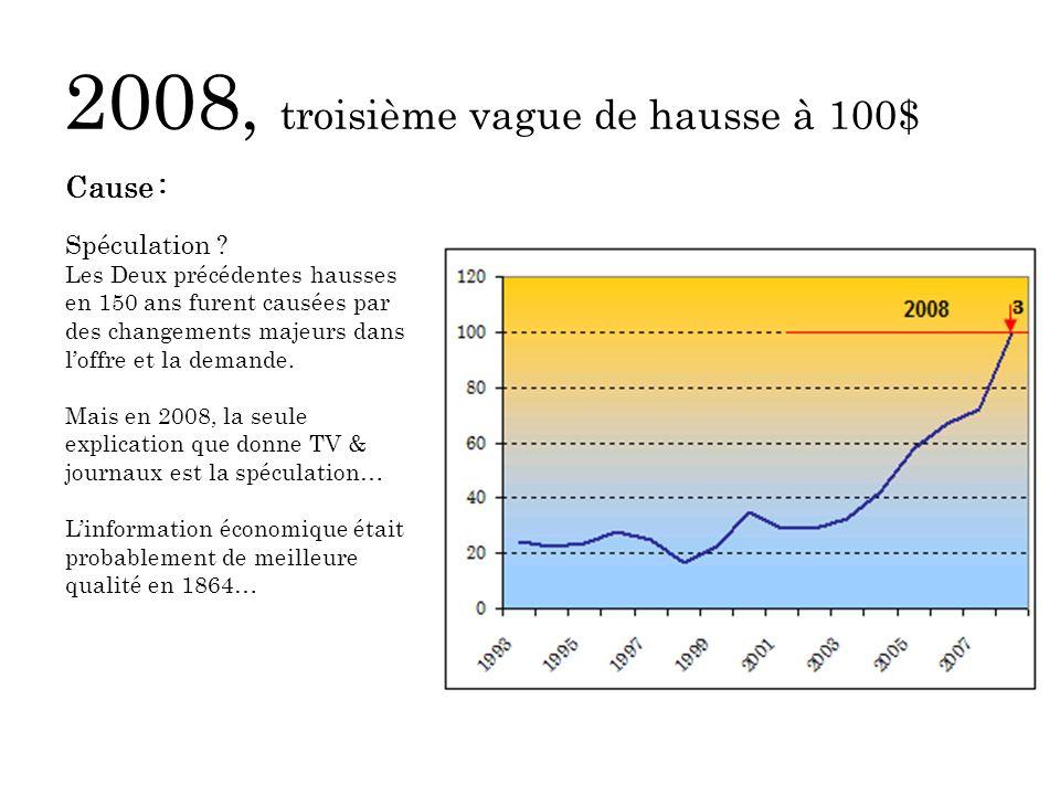 2008, troisième vague de hausse à 100$ Cause : Spéculation .