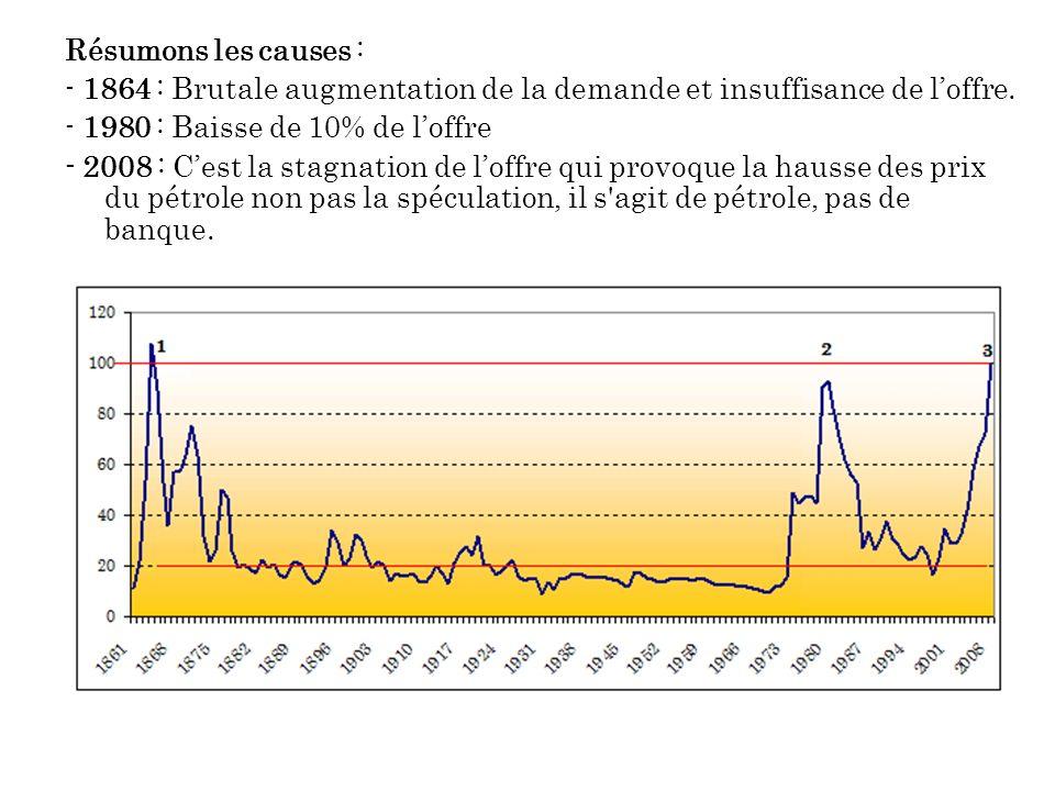 Résumons les causes : - 1864 : Brutale augmentation de la demande et insuffisance de loffre.