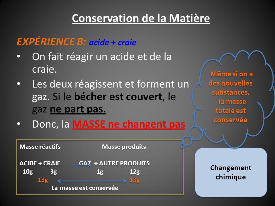 Conservation de la Matière Masse réactifsMasse produits ACIDE + CRAIE GAZ + AUTRE PRODUITS 10g 3g 1g 12g 13g13g La masse est conservée Masse réactifsM