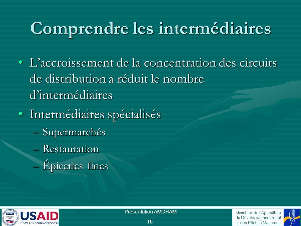 Ministère de lAgriculture du Développement Rural et des Pêches Maritimes Présentation AMCHAM 16 Comprendre les intermédiaires Laccroissement de la con