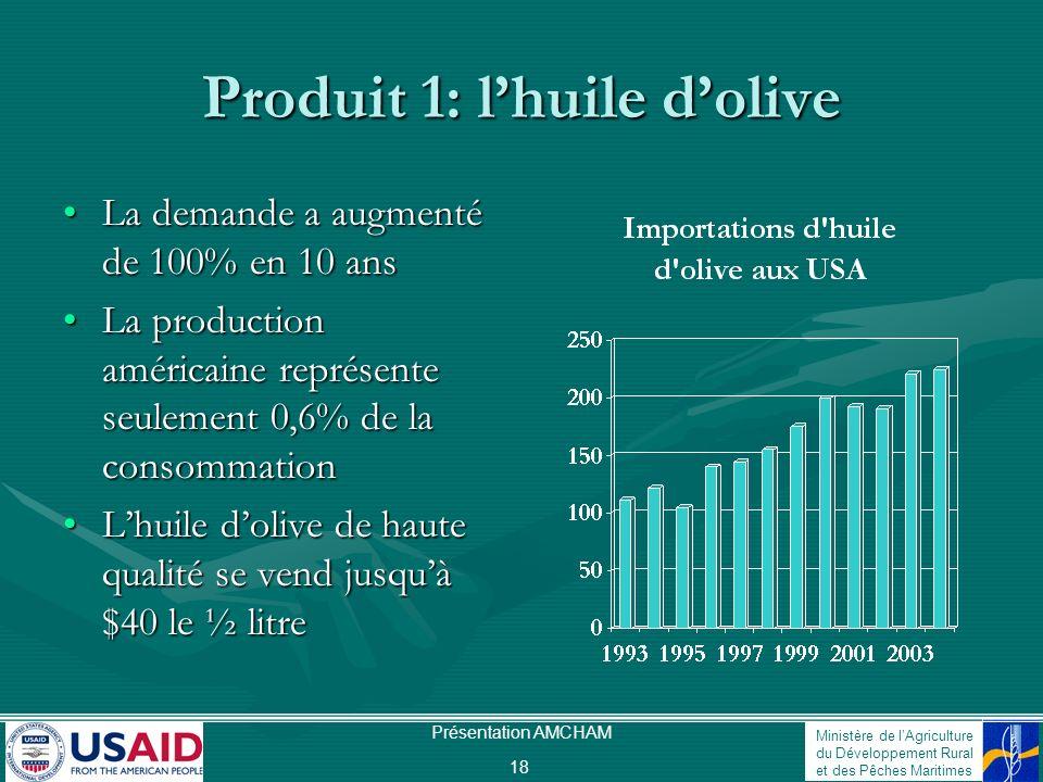 Ministère de lAgriculture du Développement Rural et des Pêches Maritimes Présentation AMCHAM 18 Produit 1: lhuile dolive La demande a augmenté de 100%
