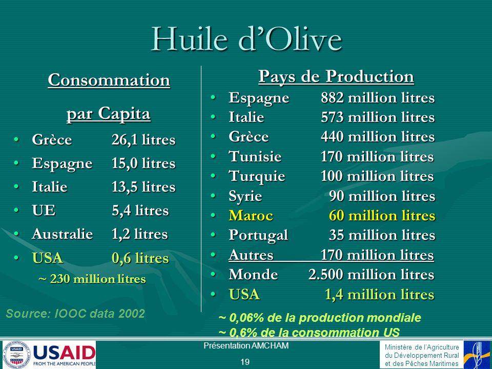 Ministère de lAgriculture du Développement Rural et des Pêches Maritimes Présentation AMCHAM 20 CONSOMMATION MONDIALE DHUILE DOLIVE Consommation mondiale totale: ~ 2,2 million tonnes/an IOOC Data 1997-2000 Italie 30.4% 709.000 t/yr Espagne 23% 533.000 t/yr Grèce 10.5% Autres 6.4% Canada 0.8% USA 6.5% Syrie 4% France 3.4% Turquie 3.3% Portugal 3% Tunisie 2.3% Maroc 2.3% UK 1.2% Brésil 1.1% Australie 0.96% Japan 1.3% Allemagne 1% 4 Grands = 70%