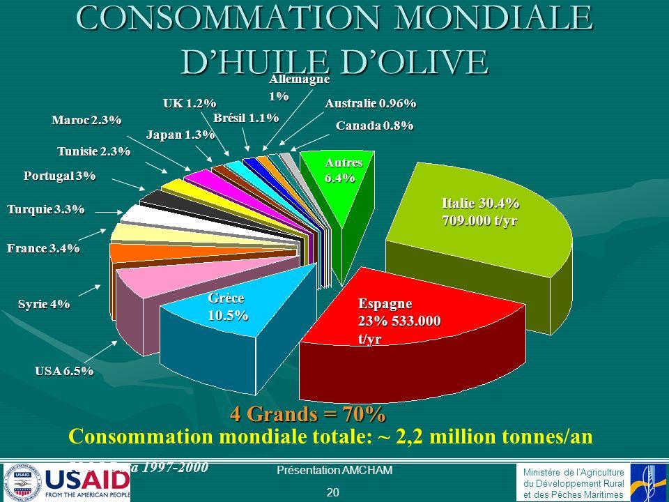 Ministère de lAgriculture du Développement Rural et des Pêches Maritimes Présentation AMCHAM 21 GRAS & HUILES CONSOMMÉS AUX USA (2001) Packaged Foods, New York Margarine 28% Beurre 24% Beurre de cacahuète 17% Spray 4% Huile dolive 8% Shortening 2% Huile végétale 16% Lard 1% Lhuile dolive représente SEULEMENT 3% des matières grasses consommées mondialement