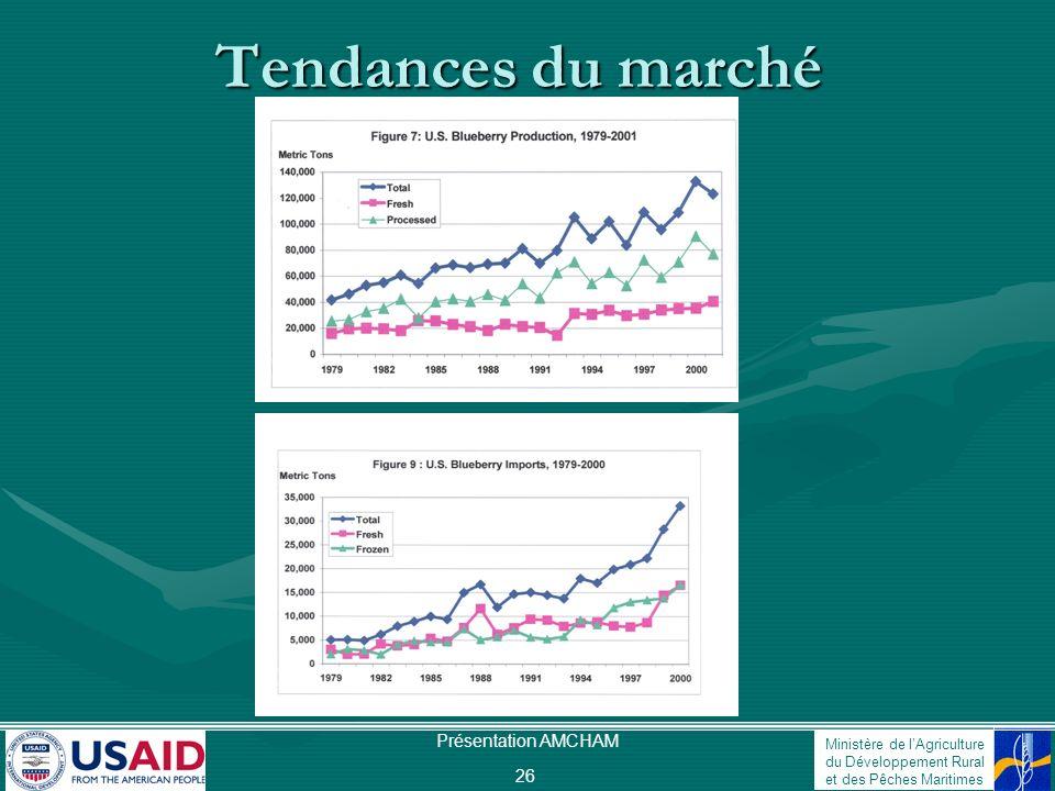 Ministère de lAgriculture du Développement Rural et des Pêches Maritimes Présentation AMCHAM 26 Tendances du marché