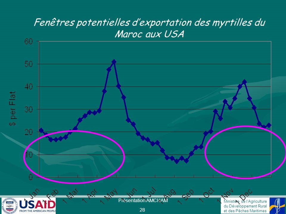 Ministère de lAgriculture du Développement Rural et des Pêches Maritimes Présentation AMCHAM 28 Fenêtres potentielles dexportation des myrtilles du Ma