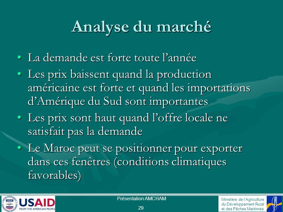 Ministère de lAgriculture du Développement Rural et des Pêches Maritimes Présentation AMCHAM 29 Analyse du marché La demande est forte toute lannéeLa