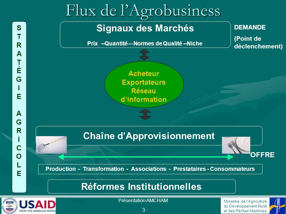 Ministère de lAgriculture du Développement Rural et des Pêches Maritimes Présentation AMCHAM 3 Flux de lAgrobusiness Acheteur Exportateurs Réseau dinf