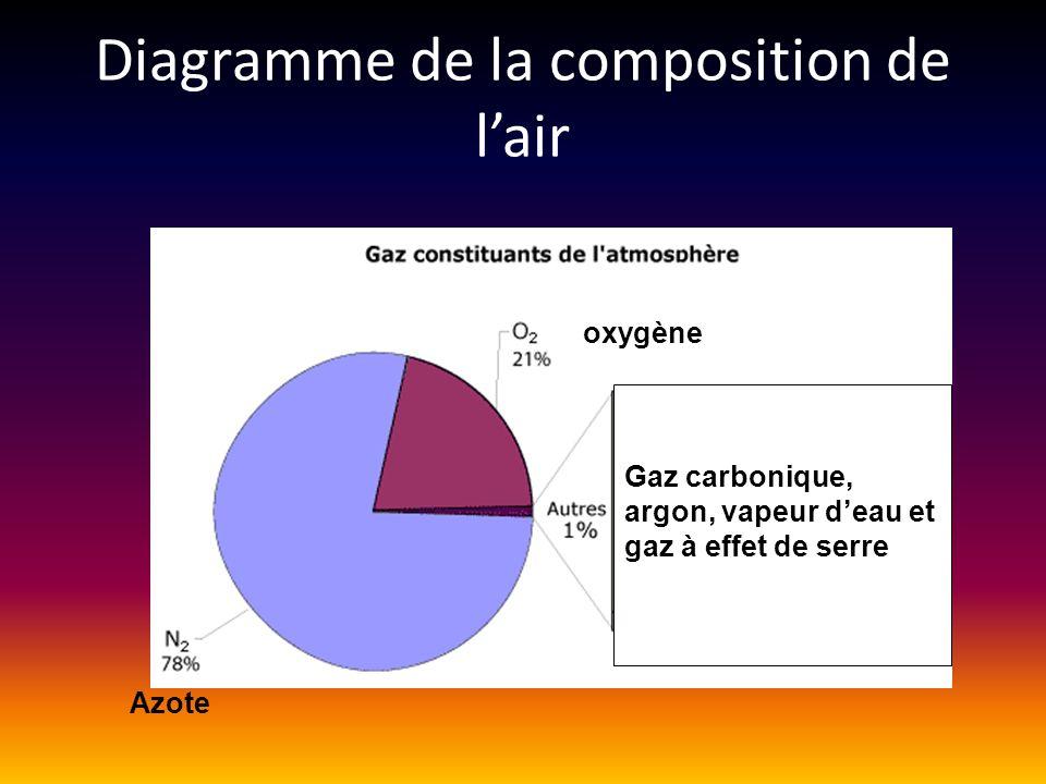 La composition de lair p91 Latmosphère est la couche dair qui entoure la terre. LES FONCTIONS DE LATMOSPHERE Elle nous protège des rayons UV du soleil