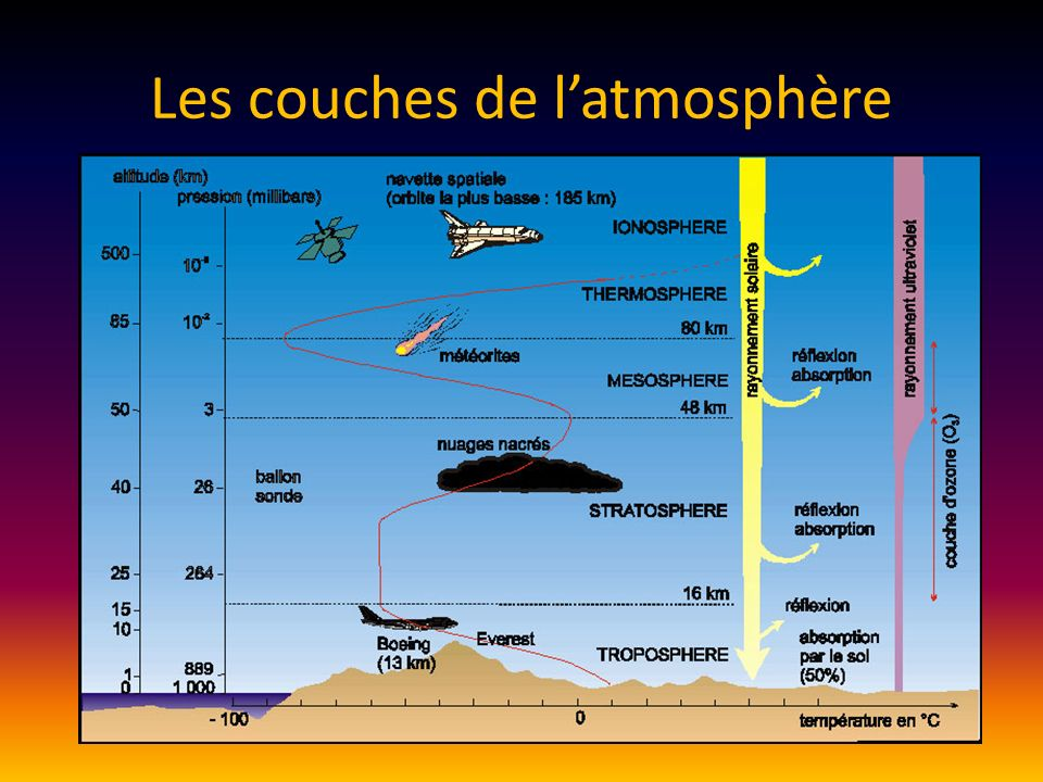Diagramme de la composition de lair oxygène Azote Gaz carbonique, argon, vapeur deau et gaz à effet de serre