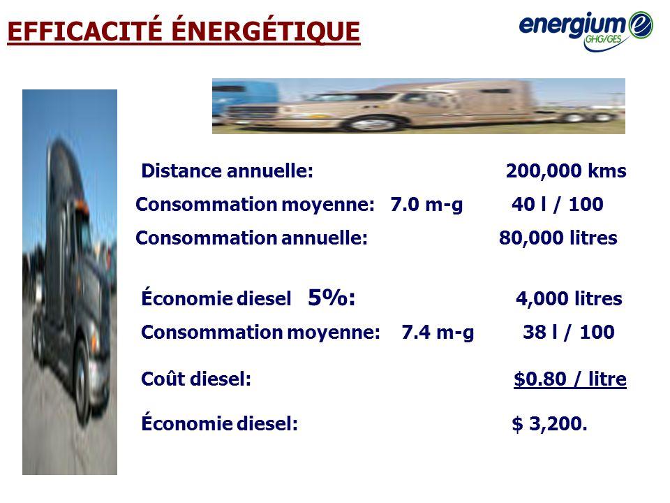 EFFICACITÉ ÉNERGÉTIQUE Économie diesel 5%: 4,000 litres Coût diesel: $0.80 / litre Économie diesel: $ 3,200. Distance annuelle: 200,000 kms Consommati