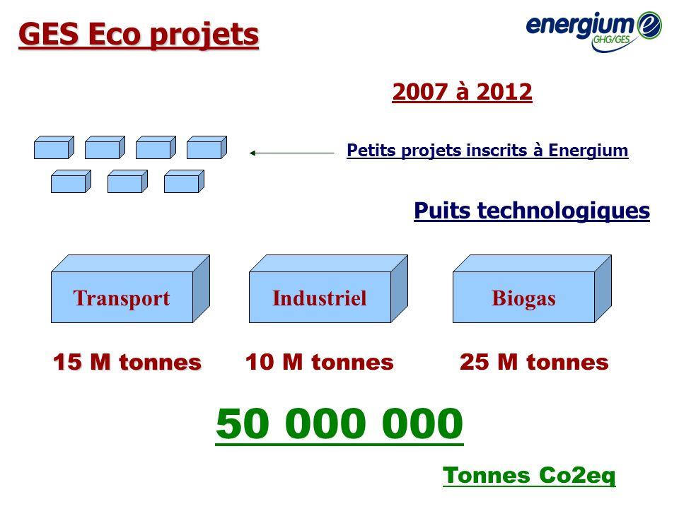 BiogasIndustrielTransport GES Eco projets Puits technologiques Petits projets inscrits à Energium 15 M tonnes 10 M tonnes25 M tonnes 2007 à 2012 50 00