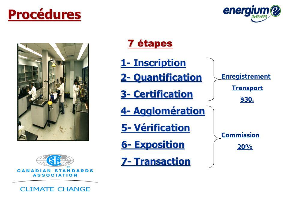 Procédures 1- Inscription 2- Quantification 3- Certification 4- Agglomération 5- Vérification 6- Exposition 7- Transaction 7 étapes Enregistrement Tra
