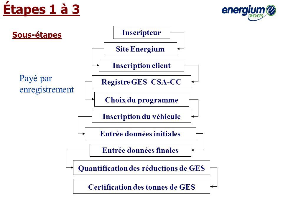 Étapes 1 à 3 Inscripteur Site Energium Choix du programme Inscription client Registre GES CSA-CC Inscription du véhicule Entrée données initiales Entr