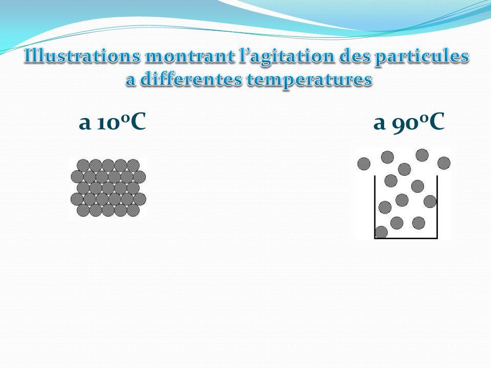 Solidification de mercure Fusion (melting) de leau Ebullition de leau Temperature du corps 100oC
