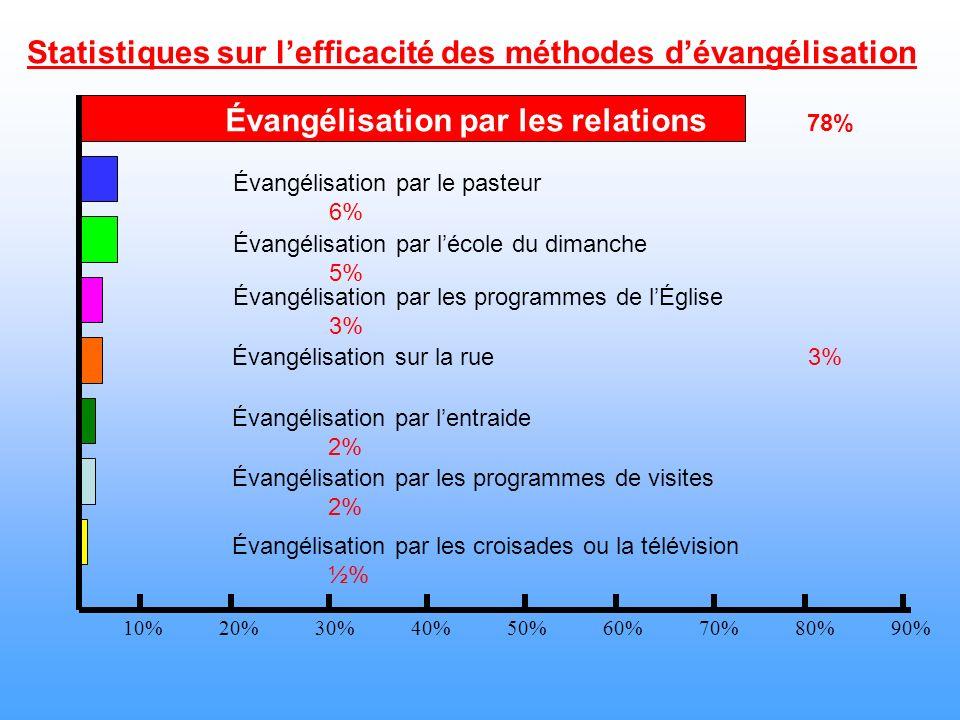 Statistiques sur lefficacité des méthodes dévangélisation 10%20%30%40%50%60%70%80%90% Évangélisation par les croisades ou la télévision ½% Évangélisat