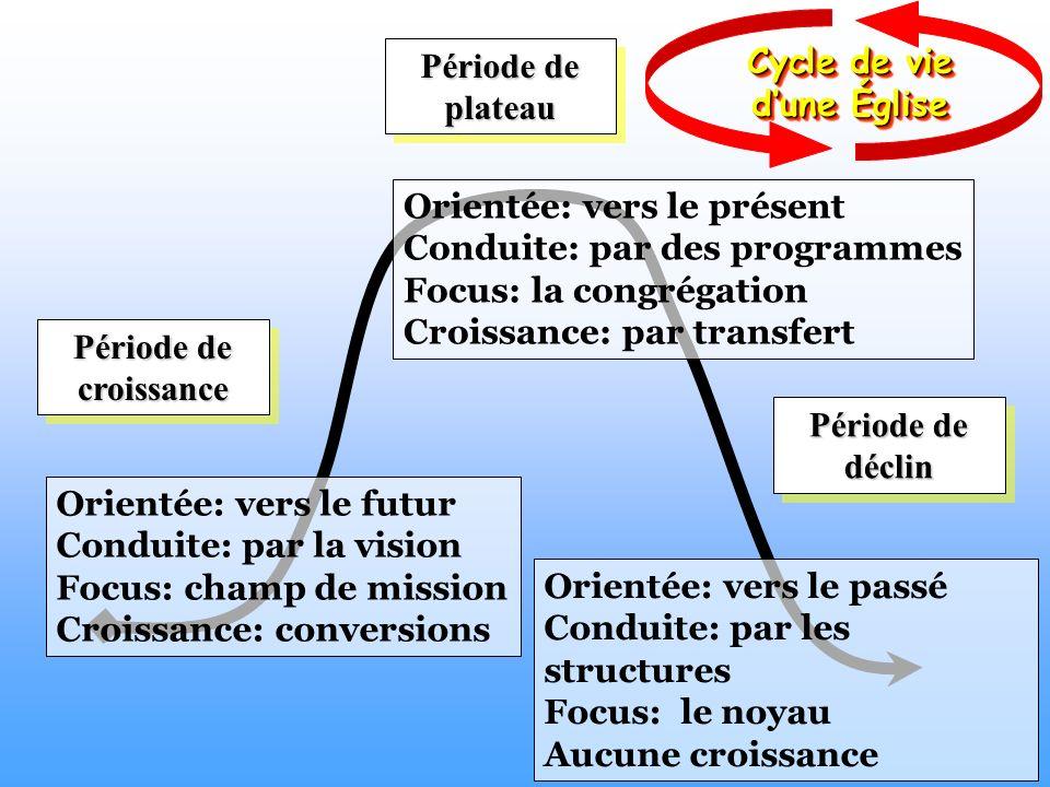 Période de croissance Période de plateau Période de déclin Orientée: vers le futur Conduite: par la vision Focus: champ de mission Croissance: convers
