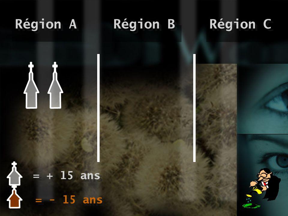 Région C Région A Région B = + 15 ans = - 15 ans
